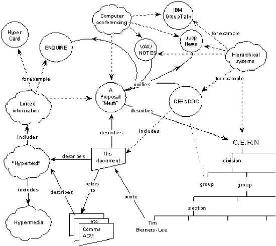 Tim Berners-Lee's 1989 template for what would become the World Wide Web.  Image courtesy: World Wide Web Consortium.